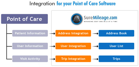 CompanyMileage Point of Care Software