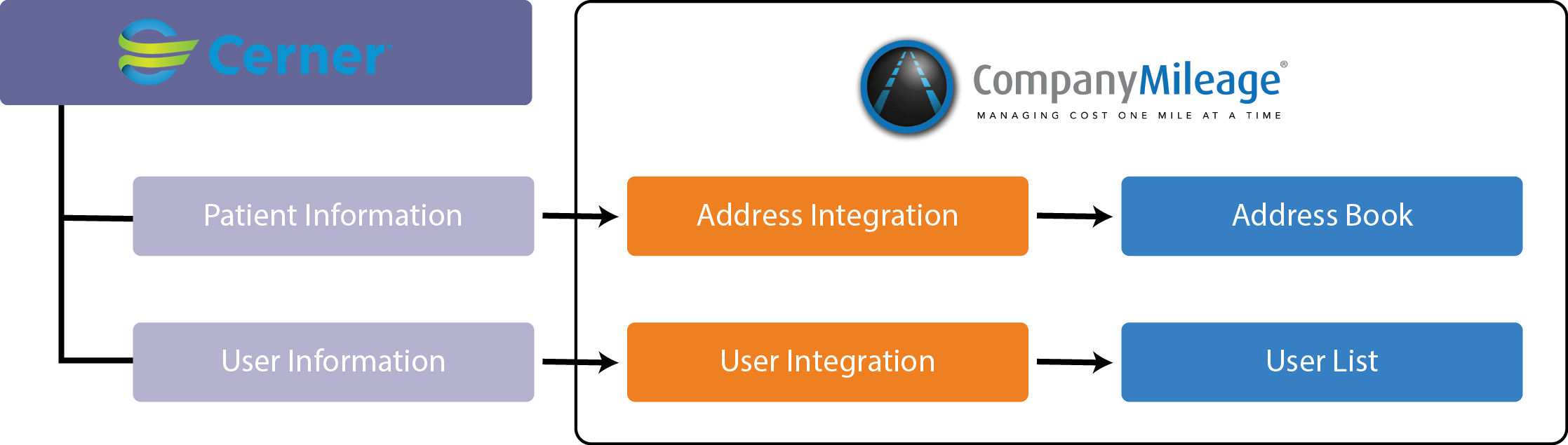 compmileage Cerner Integration