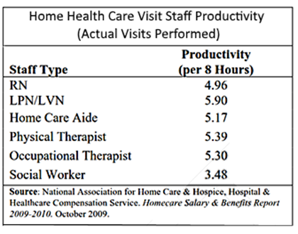 Mileage is the highest employee cost after wages and health